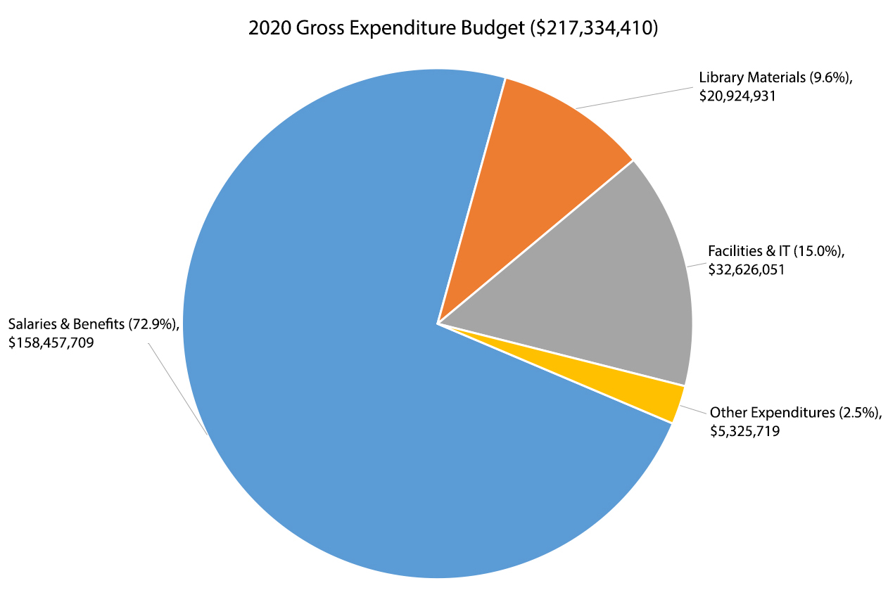 The majority of 2020 expenditures are salaries and benefits (72.9%),                 facilites & IT (15.0%), library materials (9.6%) and other expenditures (2.5%).