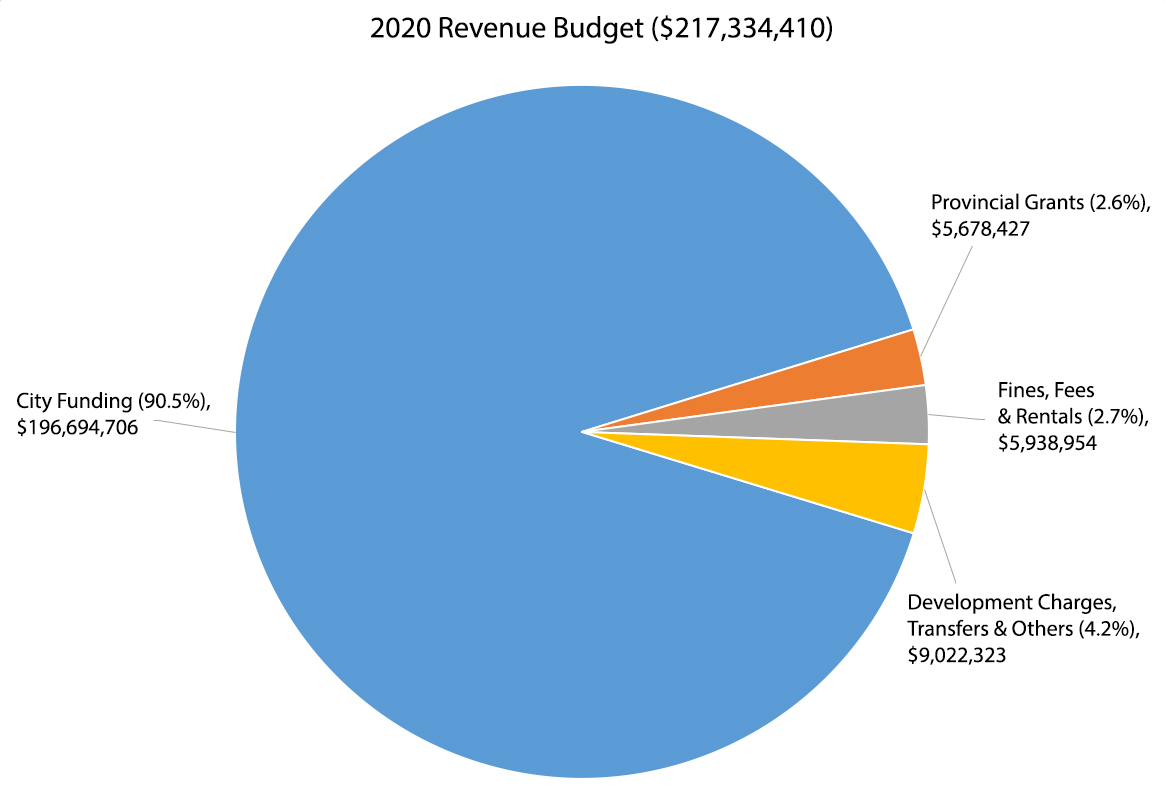 The majority of 2020 revenues are city funding (90.5%),                 fines, fees and rentals revenues (2.6%), provincial grants (2.7%) and developmental charges & other (4.2%)