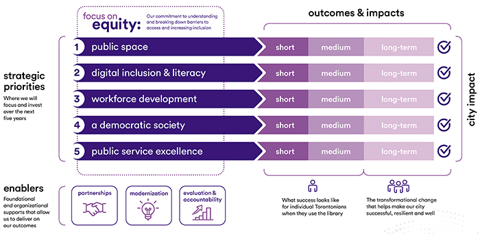 Our plan at a glance infographic. Described in full in the following paragraphs.